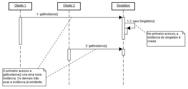 dev_geral:diagrama-sequencia-singleton.j